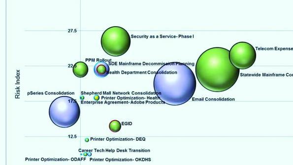 Avoiding IT procurement risks
