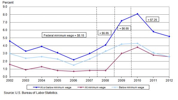 Minimum wage hikes gaining bipartisan support