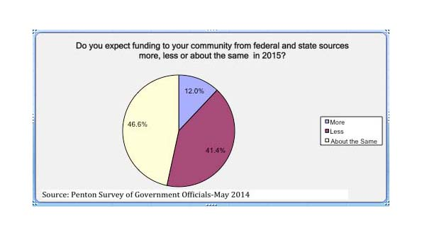Keating Report: mid-year 2014 forecast on government budgets and spending-Part 2