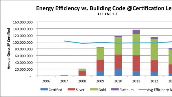 LEED efficiency has increased over time