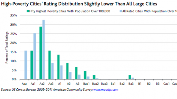 Poverty rates linked to credit-worthiness?