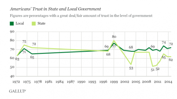 Americans trust local government more than state