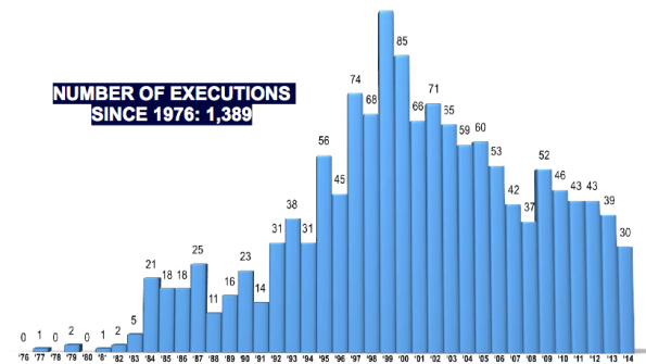 Harris County, Texas, executes most inmates in the country