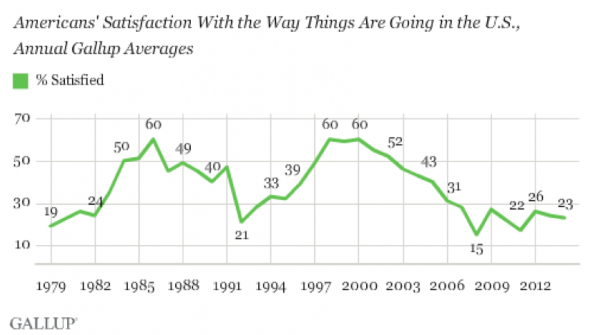 Dissatisfied in America