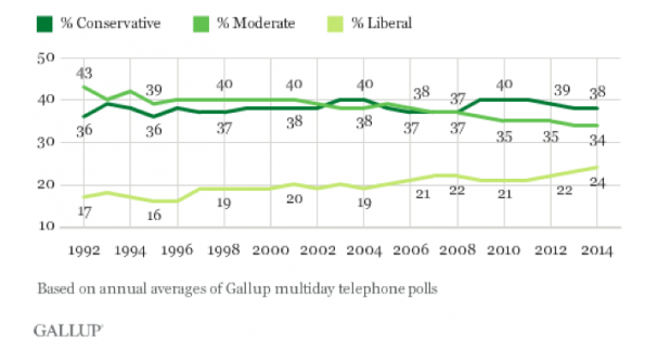 Gap between self-identified liberals and conservatives narrowing