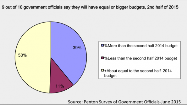 Keating Report: Mid-year 2015 forecast on government budgets and spending—Part 1