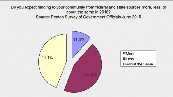 Keating Report: mid-year 2015 forecast on government budgets and spending-Part 2