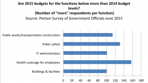 Keating Report: mid-year 2015 forecast on government budgets and spending-Part 3