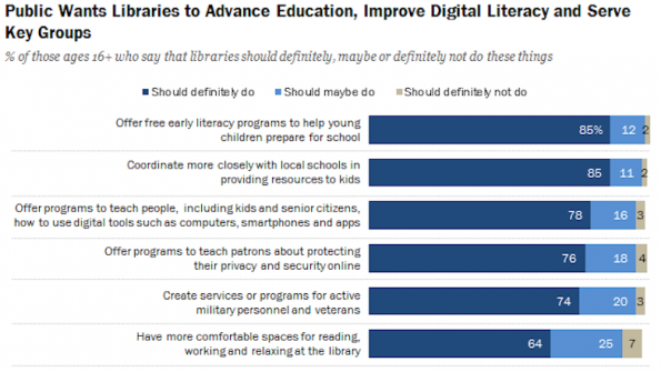 Should libraries move books and make way for tech?