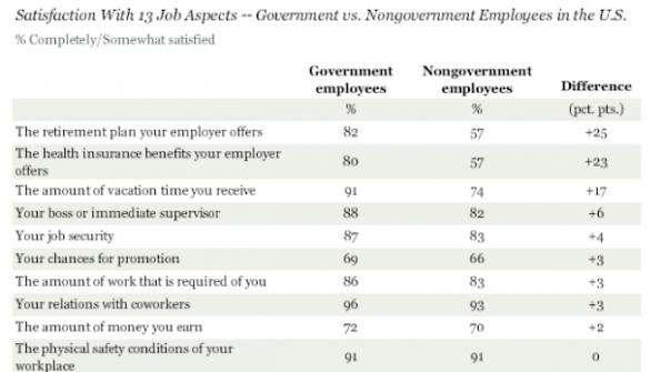 Gallup Poll: Government workers more pleased than private workers with vacation and other benefits