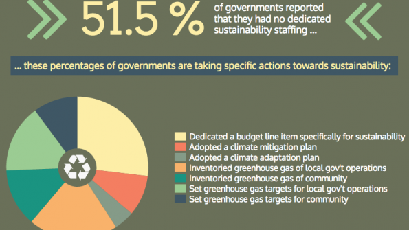 Infographic: How local governments handle sustainability
