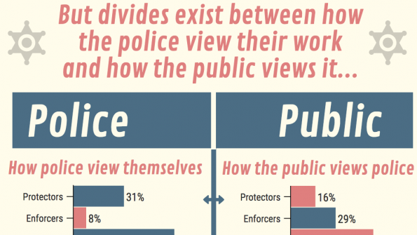 Infographic: The 'fuzz'iness between police-public relations and perceptions
