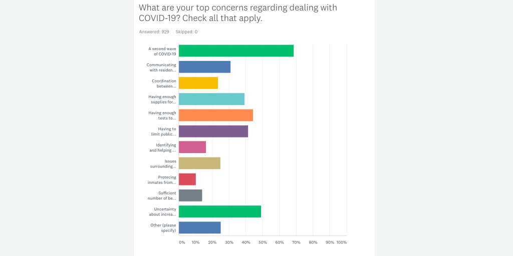 Survey results: local government leaders express coronavirus concerns