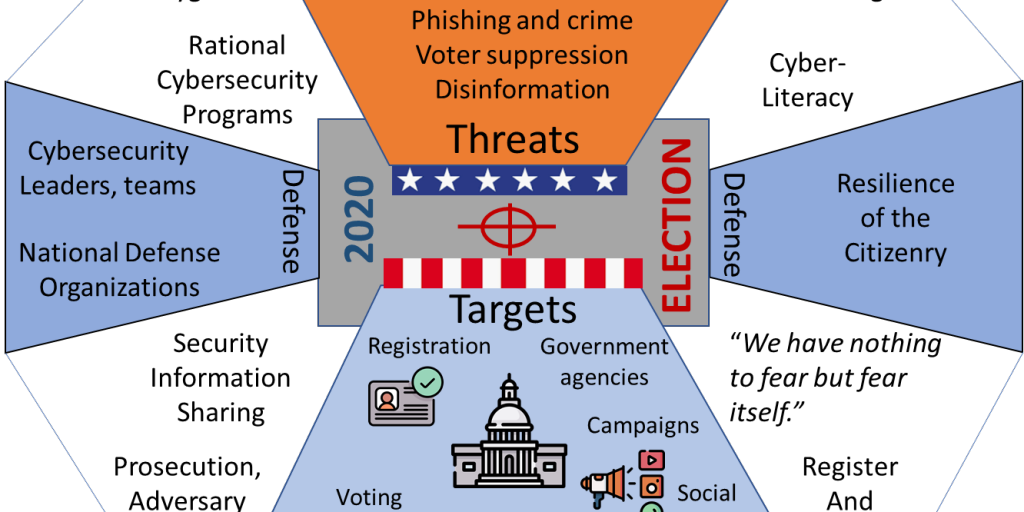 7 cybersecurity priorities for government agencies and political campaigns