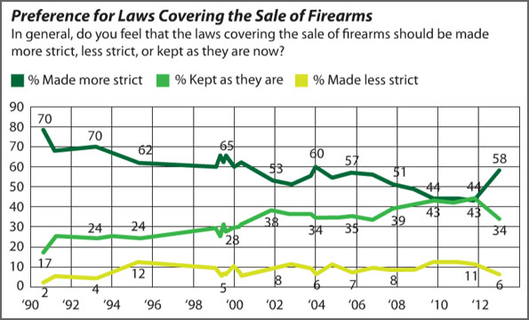 GRAPHIC: Preference for Laws Covering the Sale of Firearms