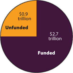 Funded vs. underfunded pensions
