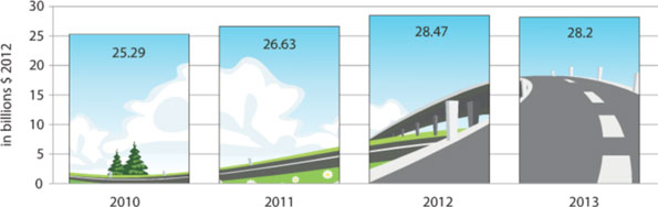 Growth in bridge activity for 2013