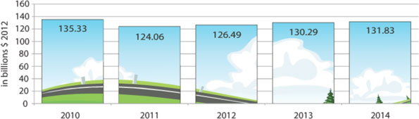 Transportation infrastructure construction market forecast